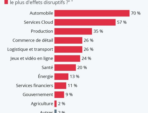 La 5G devrait arriver d'ici quelques semaines en France, quels seront les domaines les plus impactés par cette évolution ?